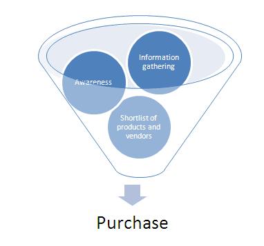 purchasingfunnel