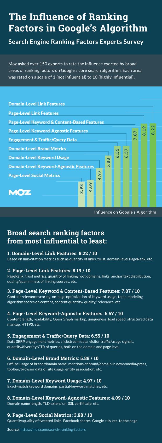 2015-rankingfactors