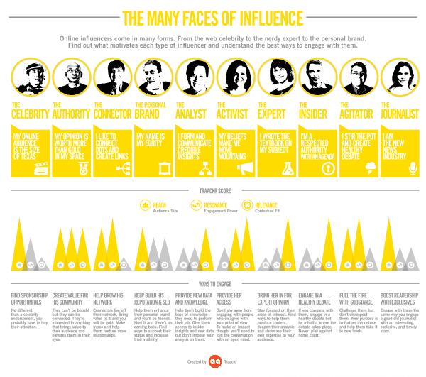 Diferentes tipos de influenciadores