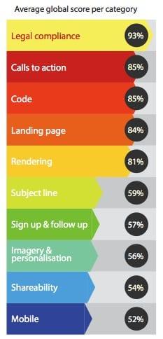 Email benchmark score