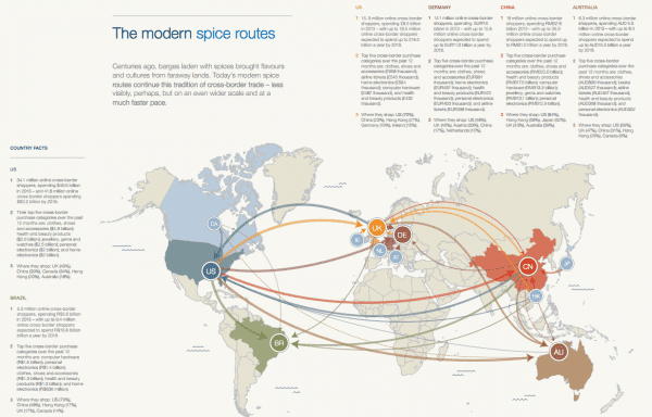Global-Cross-border-Ecommerce-Statistics