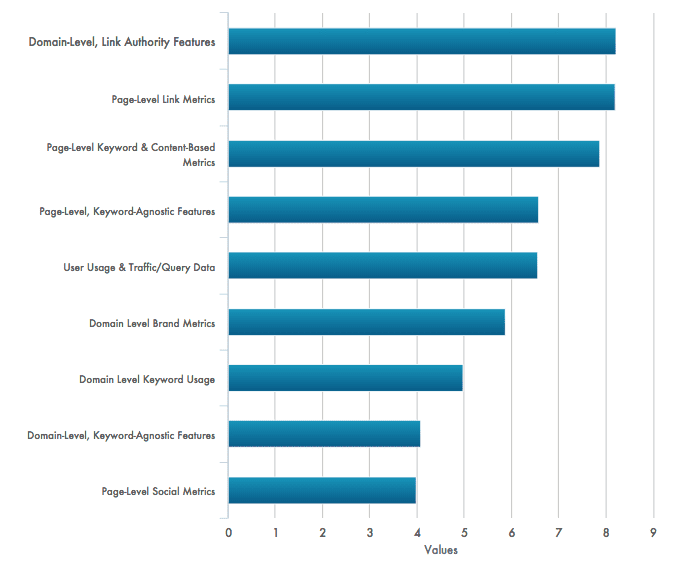 Update to Moz SEO Ranking Factors recommendations