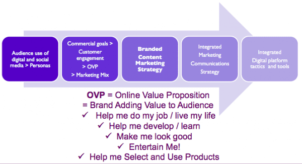 Online value proposition elements