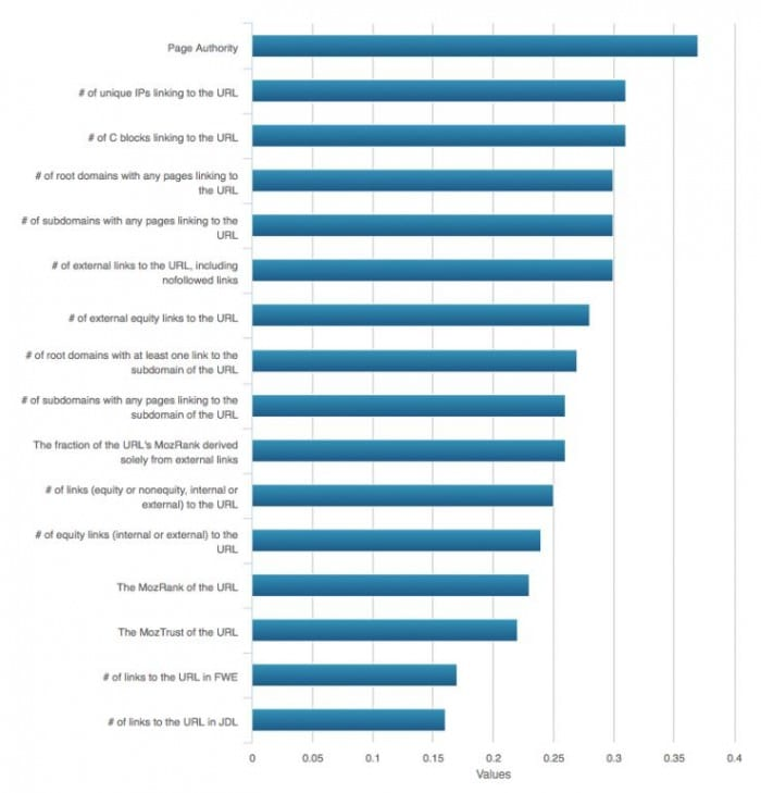 Ranking factors page level 2015