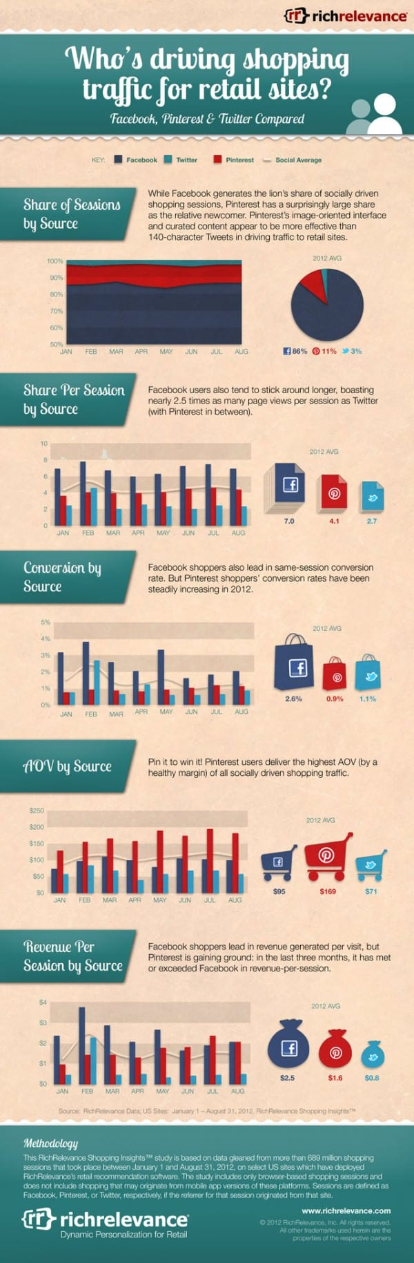 RichRelevance-Social-Infographic-US-2012-09