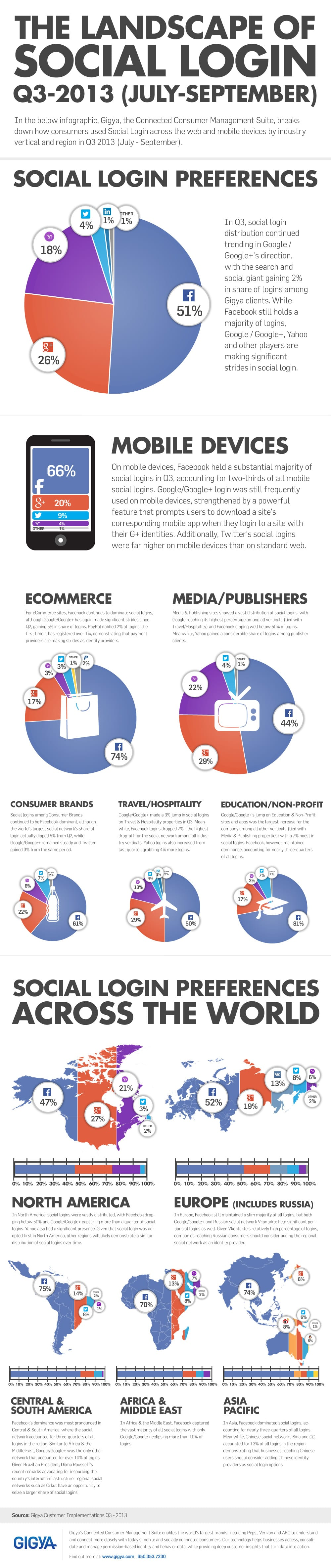 Social Sign-on : the implications for Ecommerce sites [Infographic] - Smart Insights Digital Marketing Advice