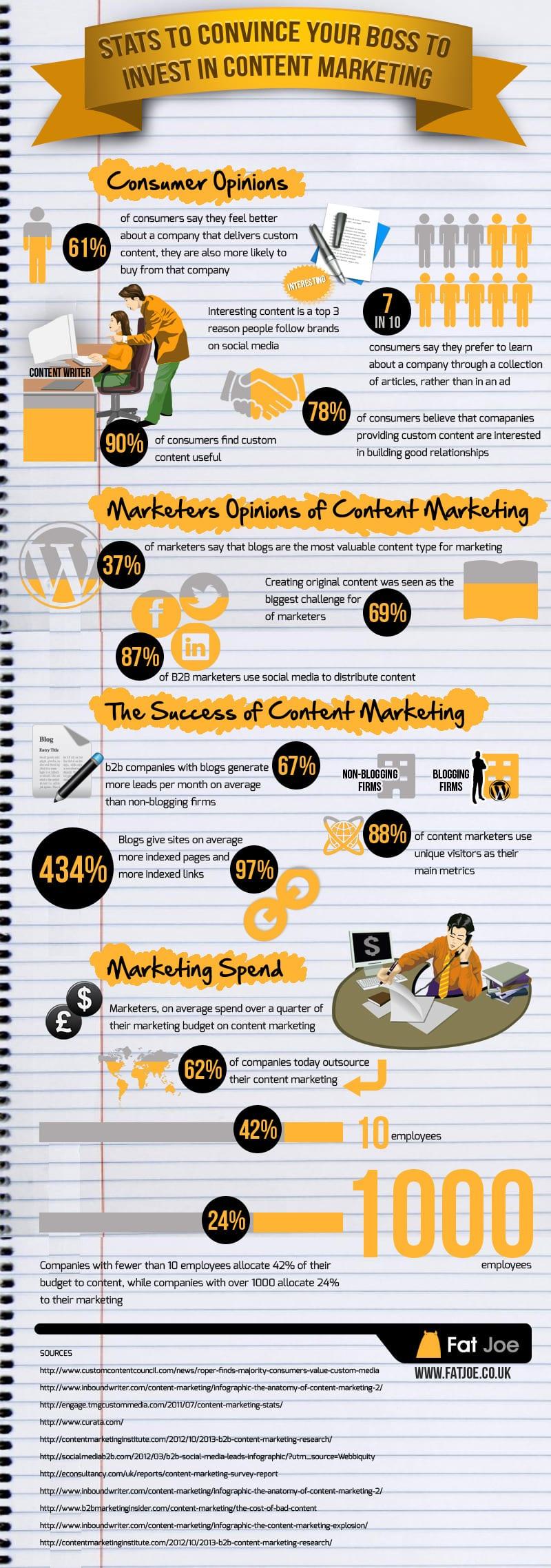 Creating a b2b digital marketing plan for 2017 infographic smart - Fat Joe Content Marketing Statsinvestcontentinfographic