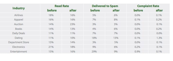 Gmail Open and CTR rates