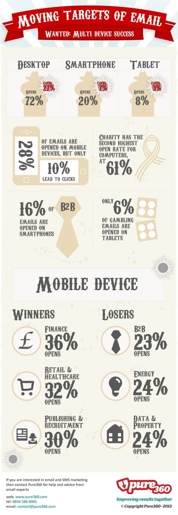 How-important-is-email-on-mobile