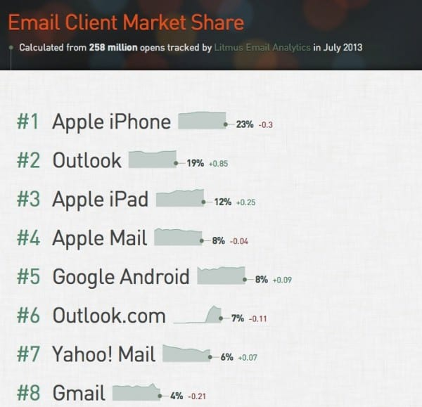 Mobile-email-client-share