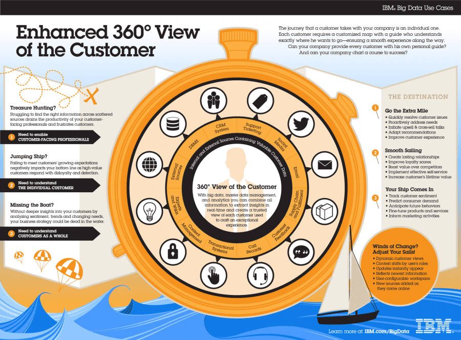 The 360 Degree Customer View [Infographic] | Smart Insights