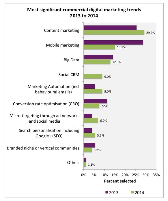 digital-marketing-trends-2014