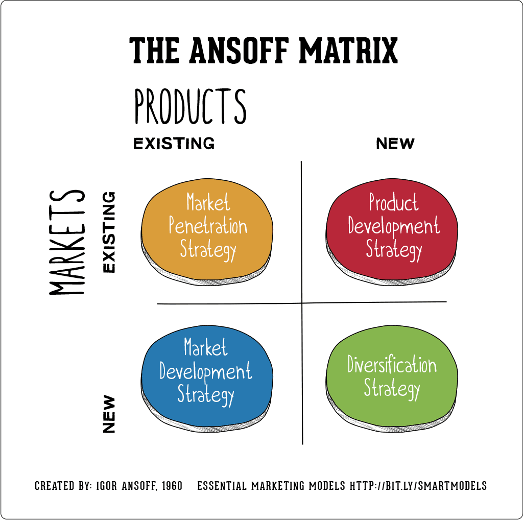 The Ansoff Model Smart Insights
