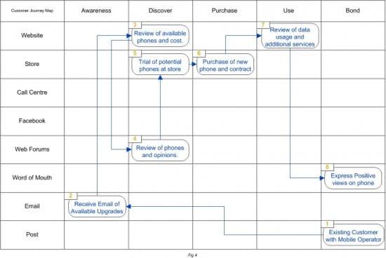 Digital customer journey example omnichannel Map