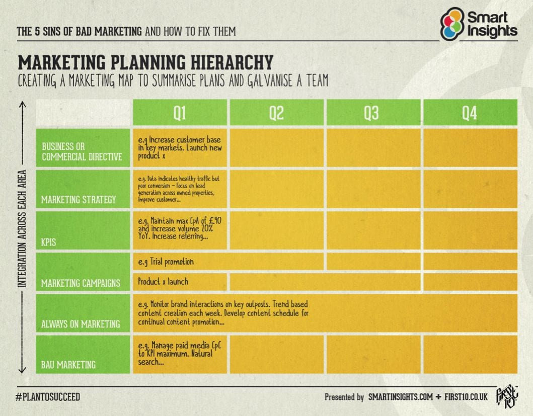 Marketing Planning Hierarchy creating a map to summarise