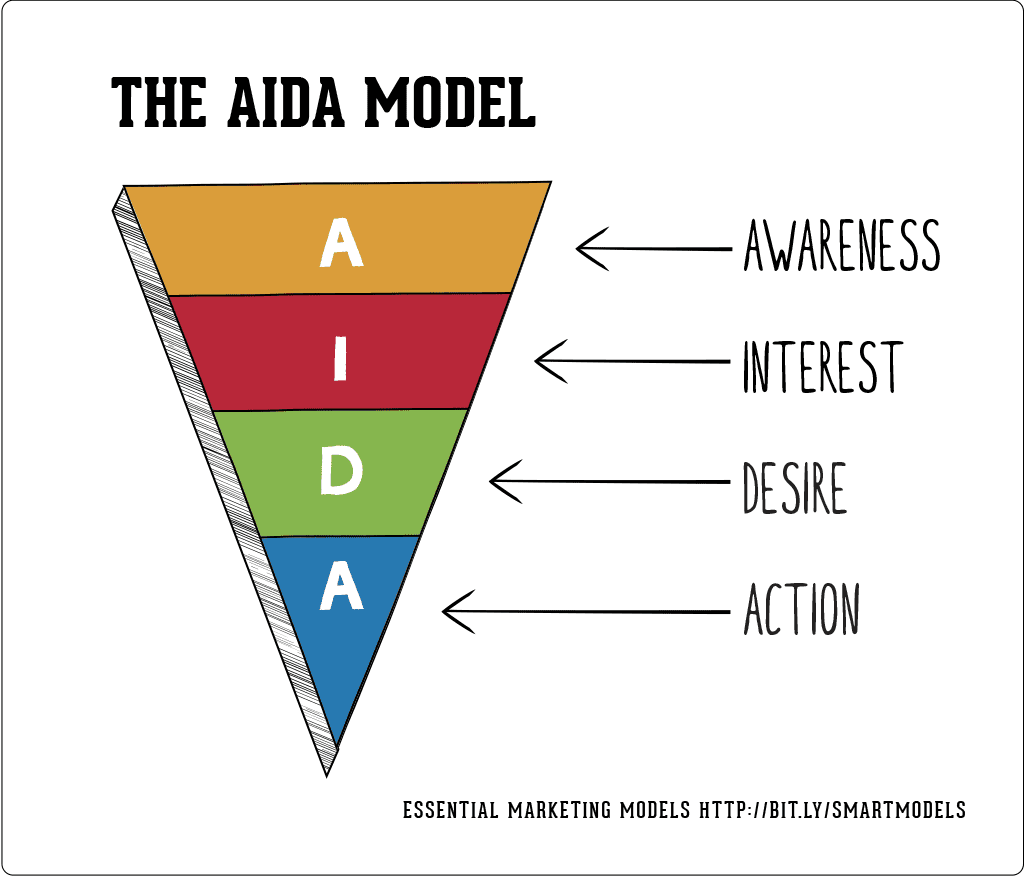 The Aida Model Smart Insights