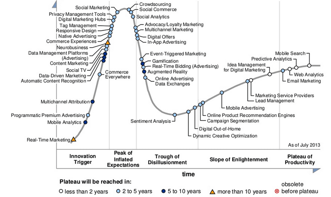 digital-marketing-hype-cycle