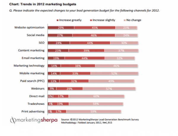 marketingsherpamarketingbudgets2013