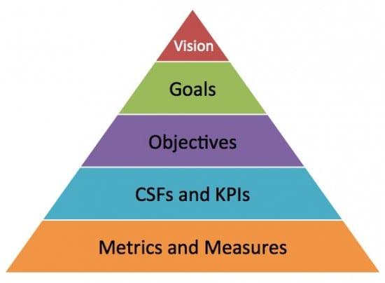Goals vs Objectives