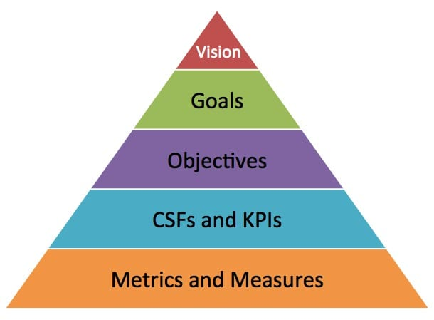 Goals vs objectives