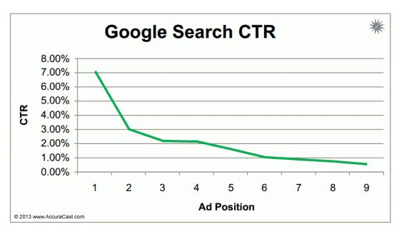 GooglesearchCTR