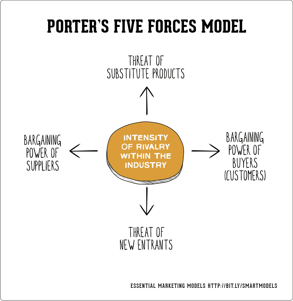 porters 5 forces and pest analyses Read this example of porter's five forces analysis based on the 5 crucial factors, the so-called forces, of british banking company, barclays.