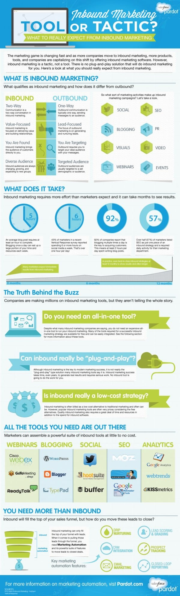 inbound-marketing-tool-or-tactic_Infographic