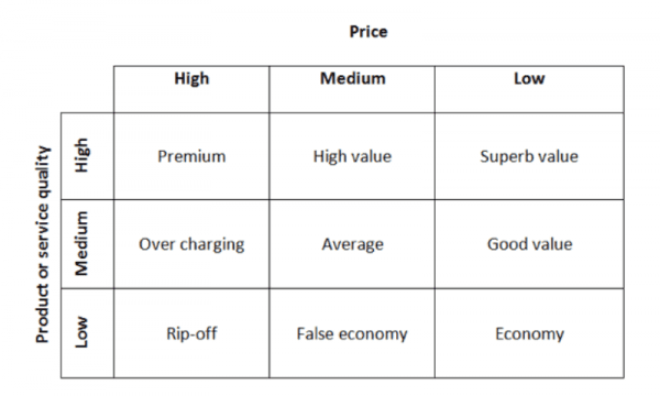 summary of value based pricing Read this essay on kkd summary based come browse our large digital warehouse of free sample essays get the knowledge you need.