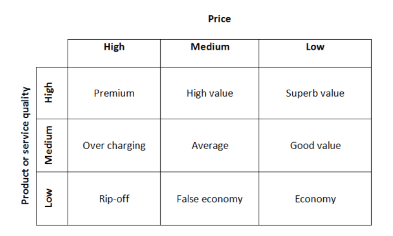 Price strategy used by apple
