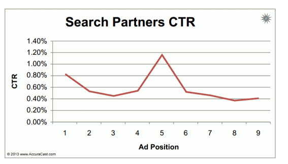 searchpartnersctr