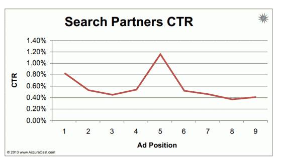 searchpartnersctr