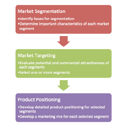 Segmentation Targeting Position model
