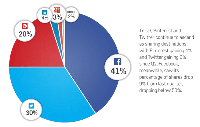 Social-sharing-stats