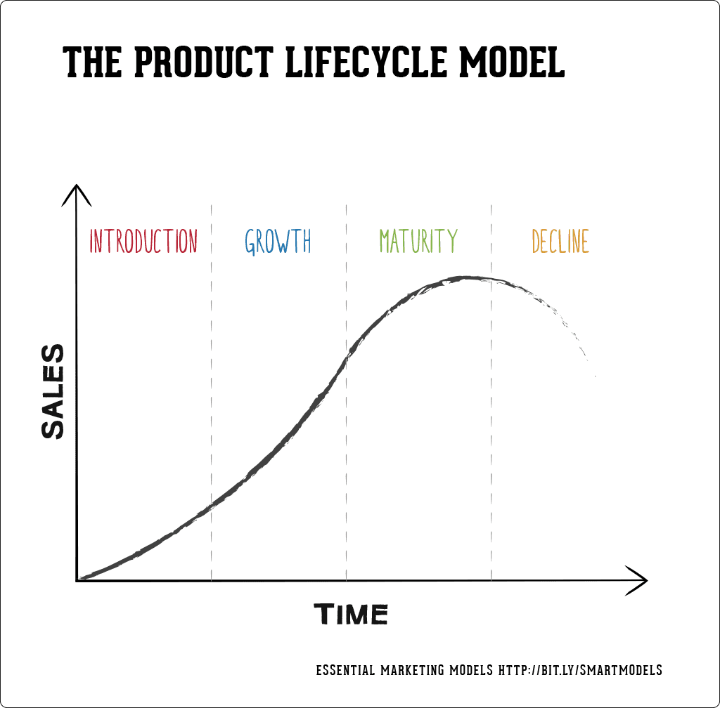 Introduction to the the product life cycle model smart insights the product lifecycle model ccuart Images