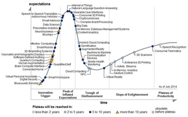 2014 Gartner Hype cycle for Emerging Technologies