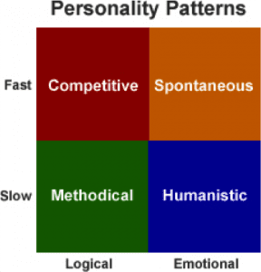 personalitypattnerns-288x300