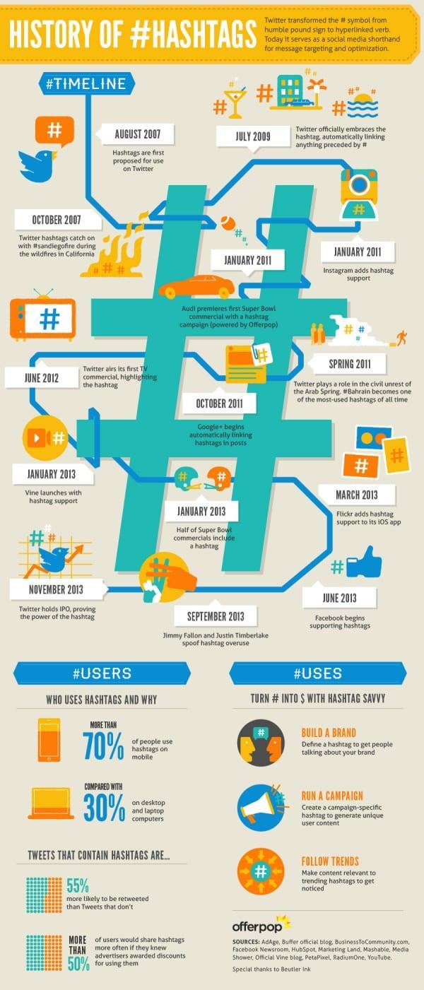 twitterinfographichashtags-history