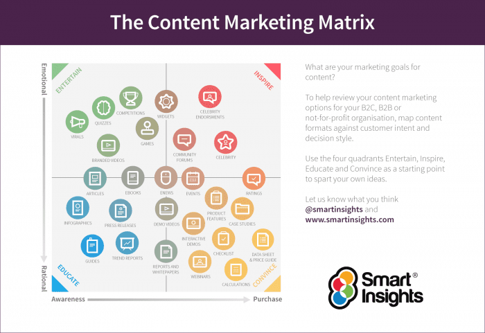 The Content Marketing Matrix | Smart Insights