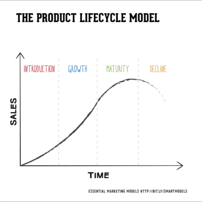 The Product Lifecycle model