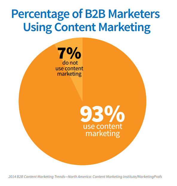 how to get into b2b sales