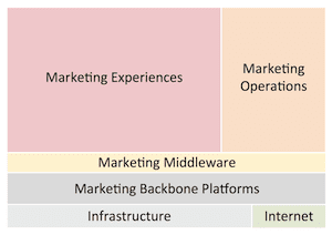 categories-of-marketing-technology