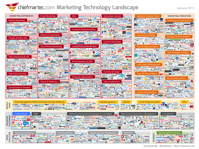 marketing technology services 2015