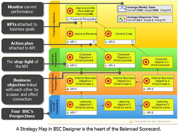 How To Create A Balanced Scorecard For Digital Marketing Smart Insights