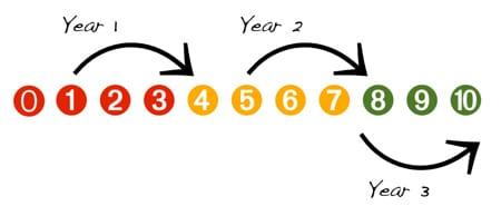 Three year improvement plan