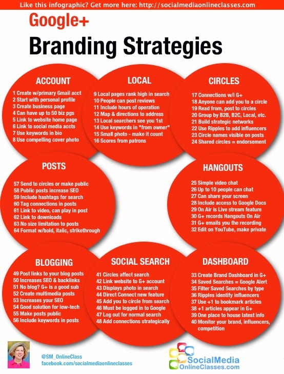 How to use Google+ to support branding [Infographic] | Smart