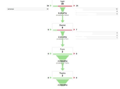 Funnel-Visualisation