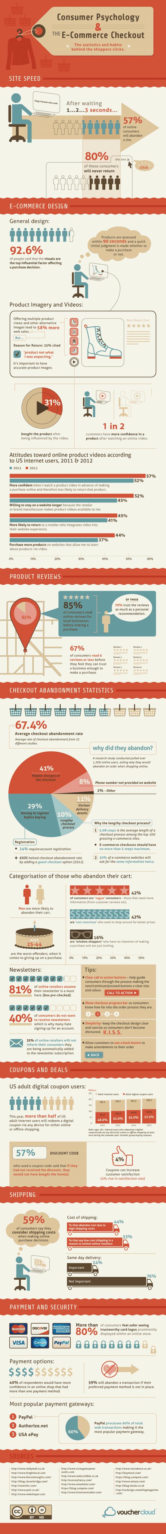 Consumer_Psychology_Infographicvouchercloud