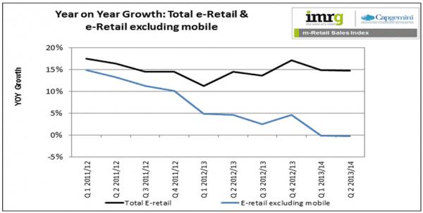 desktop-ecommerce-mobile-ecommerce-sales