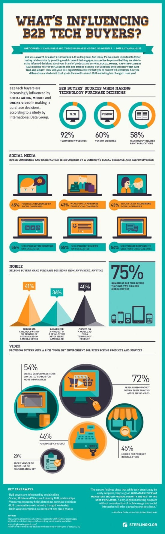 influencing b2b tech buyers infographics