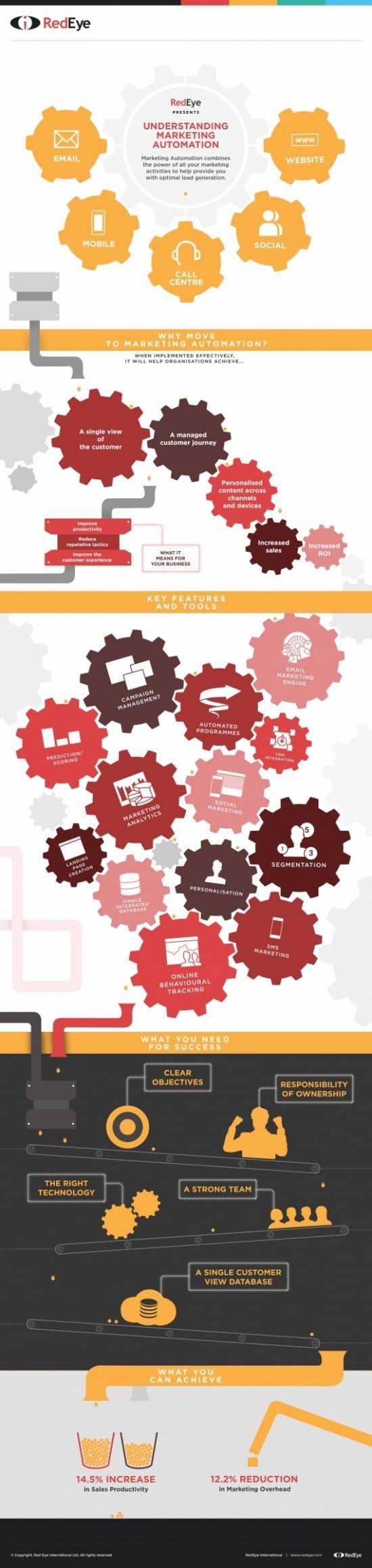 redeyeMarketing-Automation-Infographic